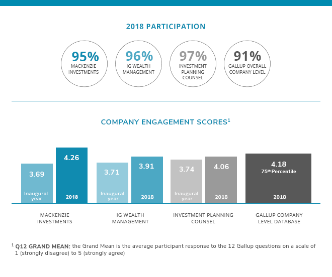 Gallup Employee Engagement Participation Results Chart
