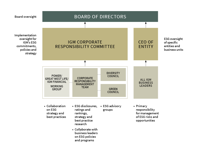 Corporate responsibility governance structure flowchart