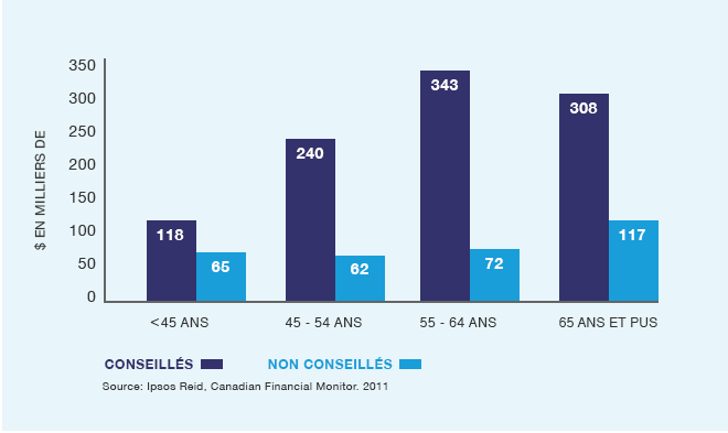 Household average net wealth by age bar chart
